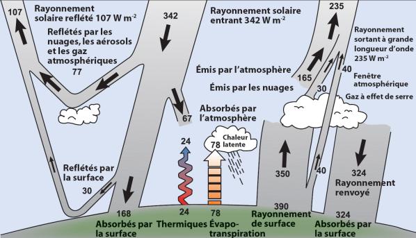 Bilan_énergie_Terre.png+