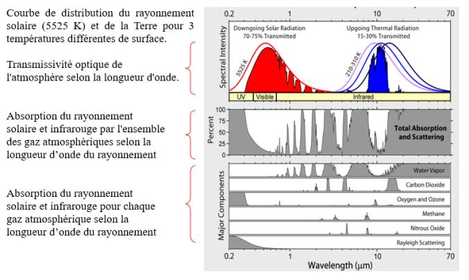 Émission_transmission_rayonnement_atmosphère