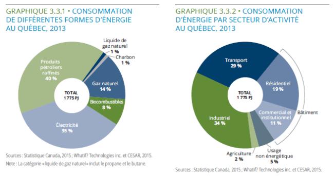 Consommation_énergie_au_Québec