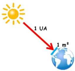 Constante_solaire