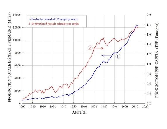 Croissance_de _la consommation_énergie_primaire