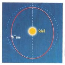 Excentricité_orbite_terrestre