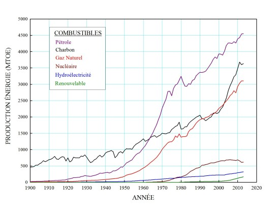 Historique_consommation_énergie_par_source