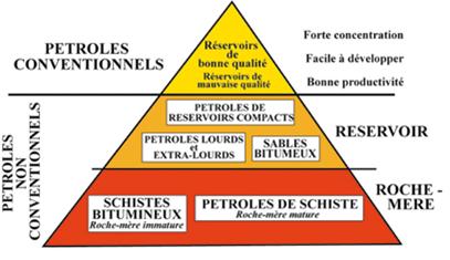 Pyramide des combustibles
