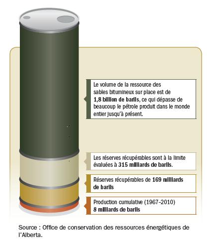 Réserves_pétrole_sables_bitumineux