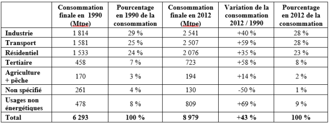 Tableau_Consommation_énergie_par_secteur