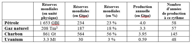 Tableau_Réserves_combustibles_Nombre_Années_consommation