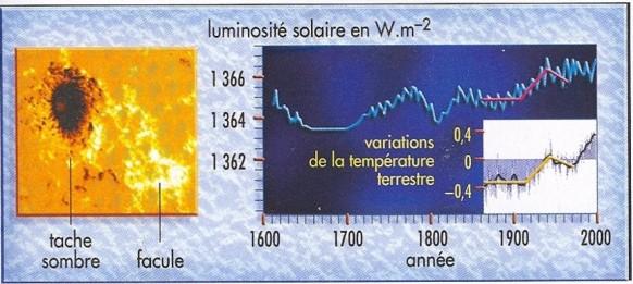 Taches_solaires_et_constante_solaire