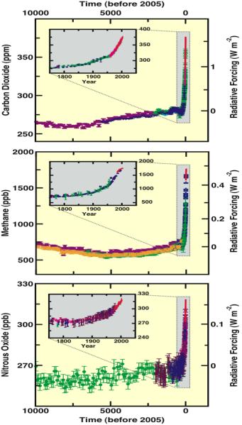 Variation_CO2_CH4_N2O_depuis_10000_ans