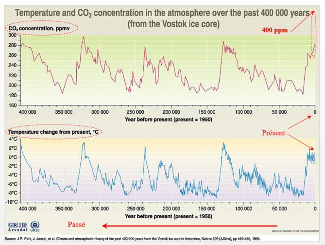 Variation_Température_CO2_du_passé